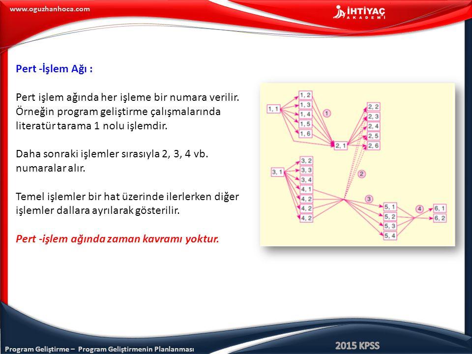 Pert -İşlem Ağı : Pert işlem ağında her işleme bir numara verilir. Örneğin program geliştirme çalışmalarında literatür tarama 1 nolu işlemdir.