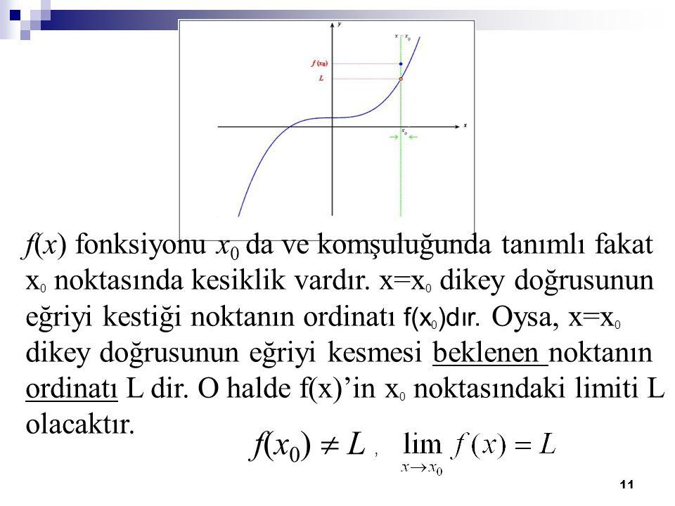 f(x) fonksiyonu x0 da ve komşuluğunda tanımlı fakat x0 noktasında kesiklik vardır. x=x0 dikey doğrusunun eğriyi kestiği noktanın ordinatı f(x0)dır. Oysa, x=x0 dikey doğrusunun eğriyi kesmesi beklenen noktanın ordinatı L dir. O halde f(x)'in x0 noktasındaki limiti L olacaktır.