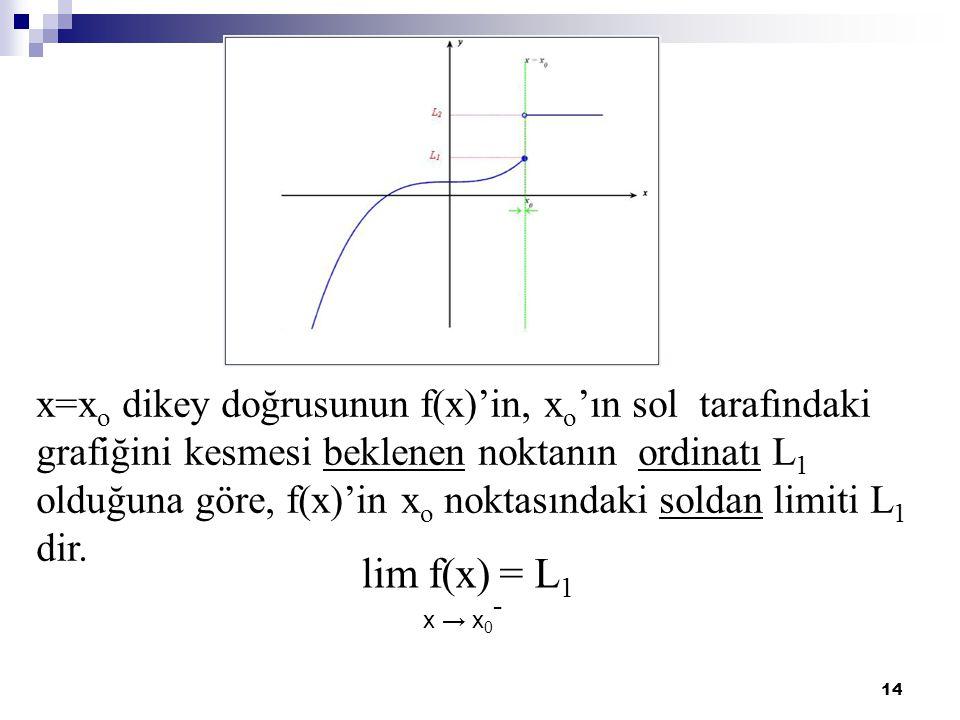 x=xo dikey doğrusunun f(x)'in, xo'ın sol tarafındaki grafiğini kesmesi beklenen noktanın ordinatı L1 olduğuna göre, f(x)'in xo noktasındaki soldan limiti L1 dir.