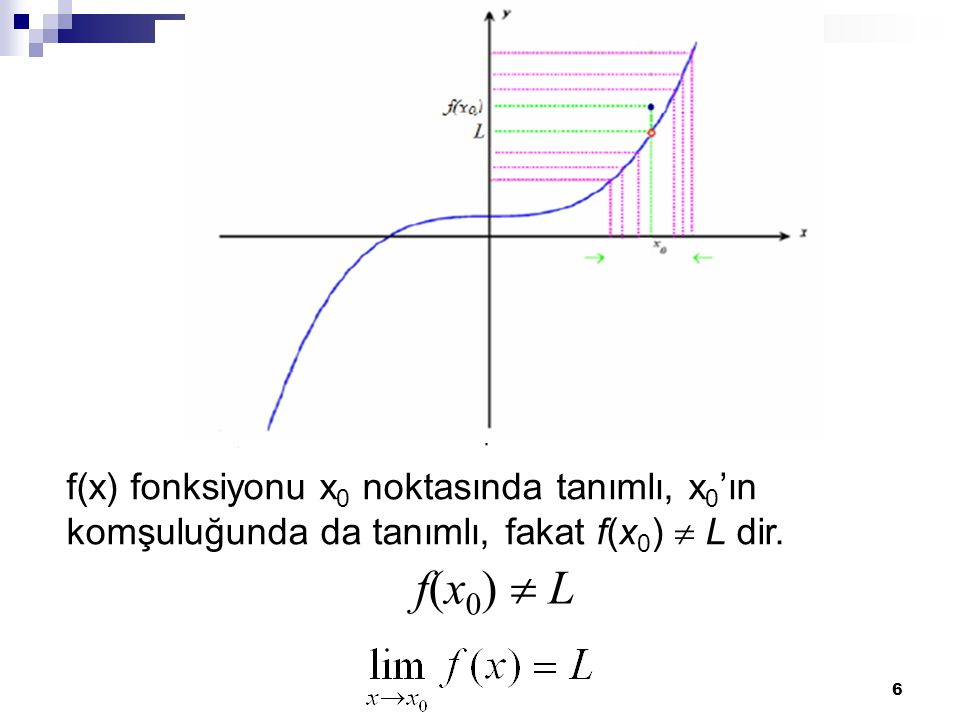 f(x) fonksiyonu x0 noktasında tanımlı, x0'ın komşuluğunda da tanımlı, fakat f(x0)  L dir.