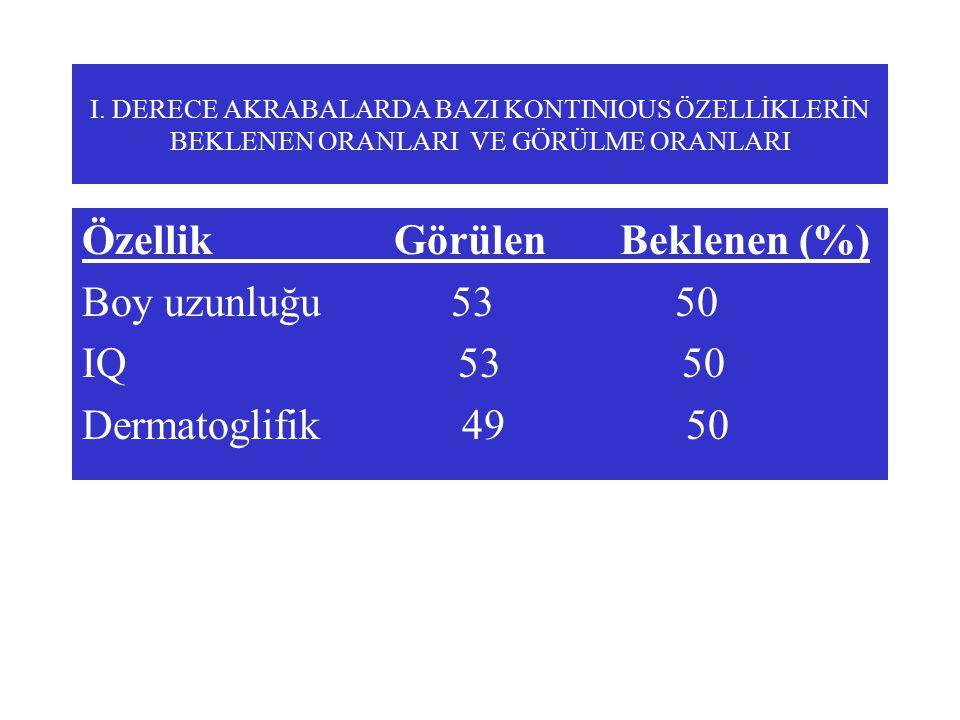 Özellik Görülen Beklenen (%) Boy uzunluğu 53 50 IQ 53 50