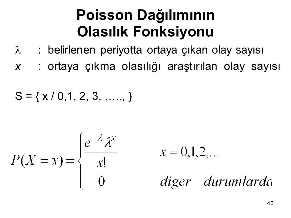 Poisson Dağılımının Olasılık Fonksiyonu