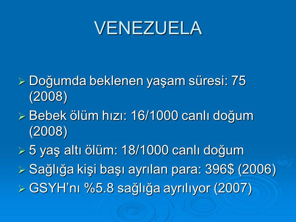 VENEZUELA Doğumda beklenen yaşam süresi: 75 (2008)