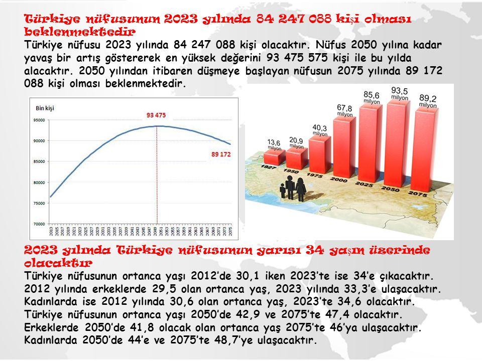 Türkiye nüfusunun 2023 yılında 84 247 088 kişi olması beklenmektedir Türkiye nüfusu 2023 yılında 84 247 088 kişi olacaktır. Nüfus 2050 yılına kadar yavaş bir artış göstererek en yüksek değerini 93 475 575 kişi ile bu yılda alacaktır. 2050 yılından itibaren düşmeye başlayan nüfusun 2075 yılında 89 172 088 kişi olması beklenmektedir.