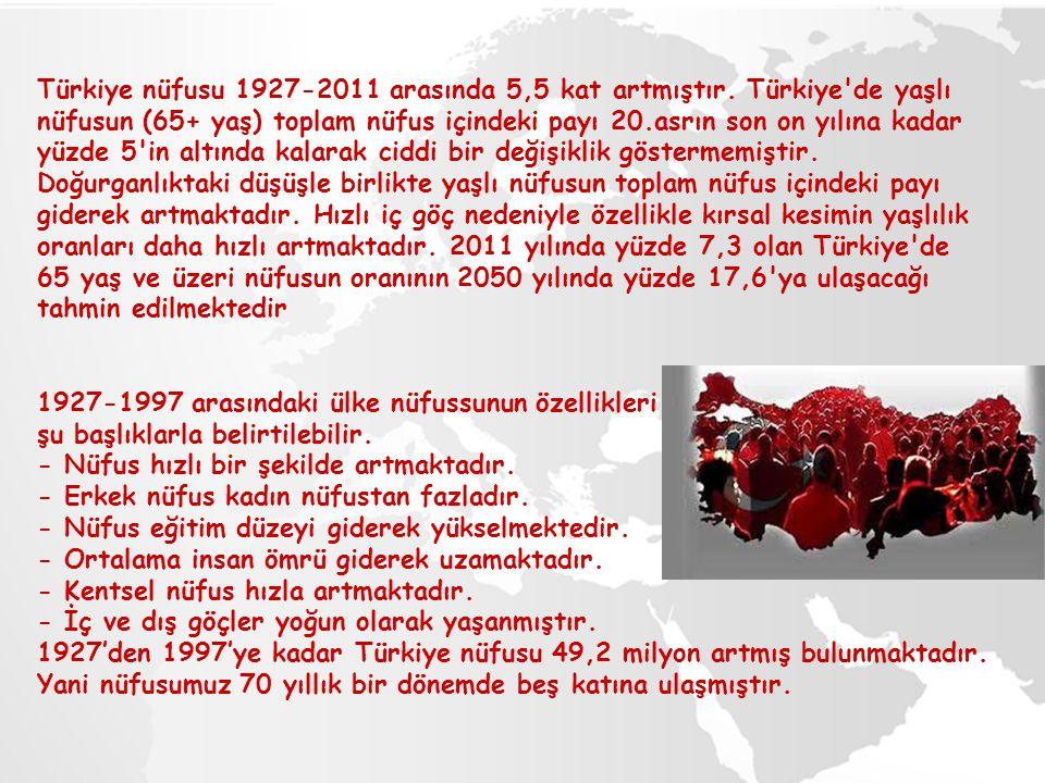 Türkiye nüfusu 1927-2011 arasında 5,5 kat artmıştır