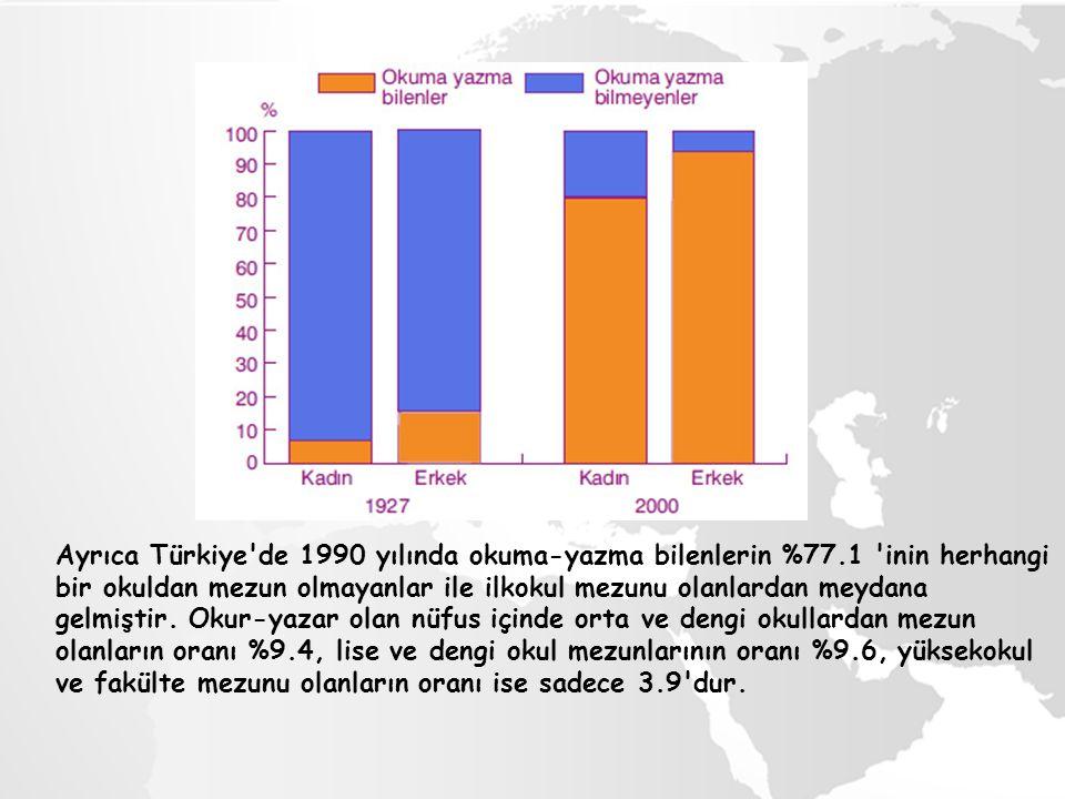 Ayrıca Türkiye de 1990 yılında okuma-yazma bilenlerin %77