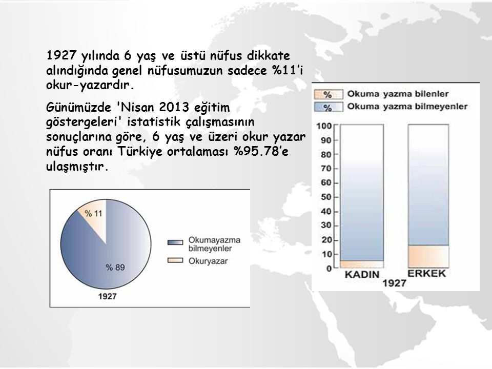 1927 yılında 6 yaş ve üstü nüfus dikkate alındığında genel nüfusumuzun sadece %11'i okur-yazardır.