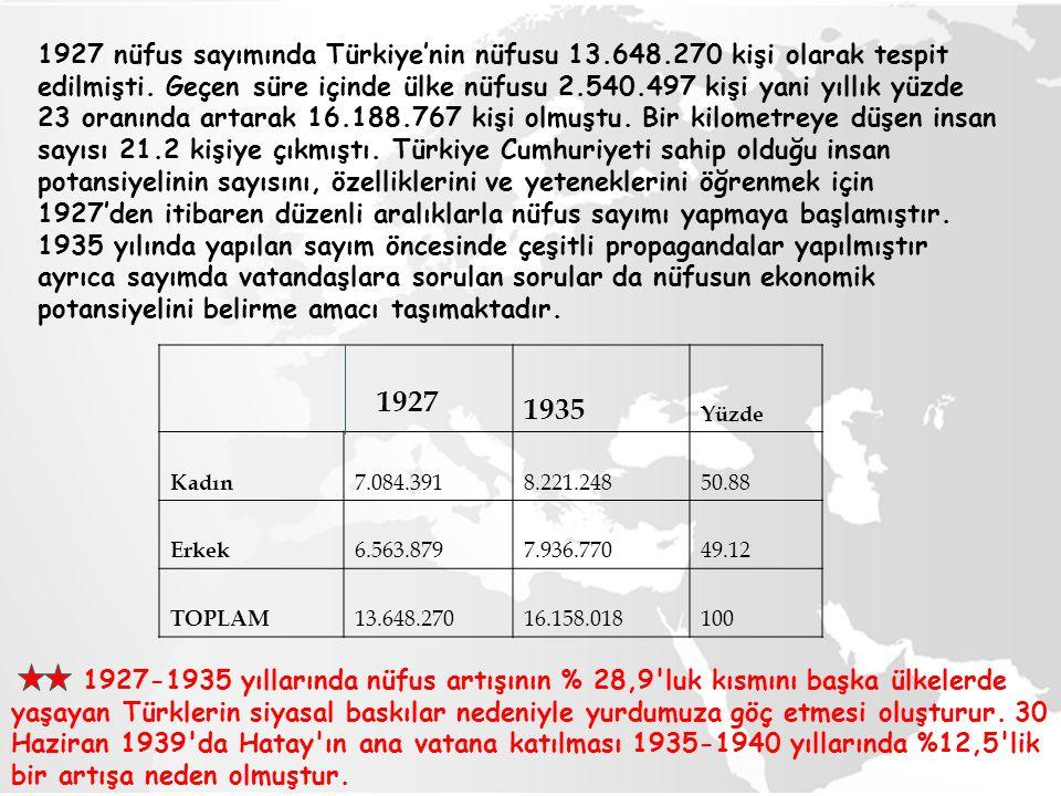 1927 nüfus sayımında Türkiye'nin nüfusu 13. 648