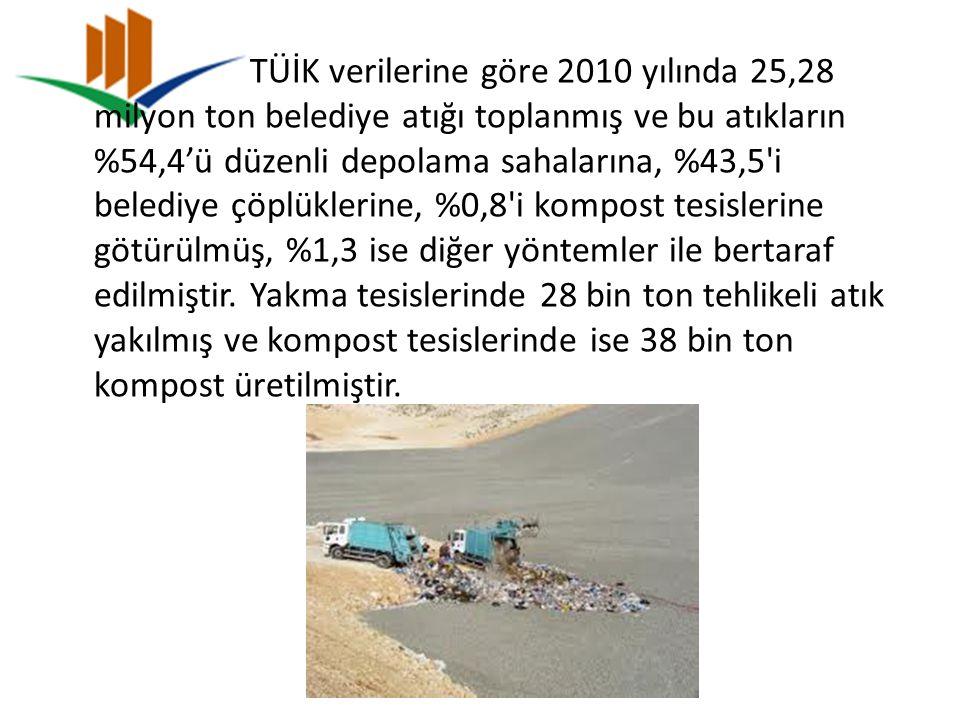 TÜİK verilerine göre 2010 yılında 25,28 milyon ton belediye atığı toplanmış ve bu atıkların %54,4'ü düzenli depolama sahalarına, %43,5 i belediye çöplüklerine, %0,8 i kompost tesislerine götürülmüş, %1,3 ise diğer yöntemler ile bertaraf edilmiştir.