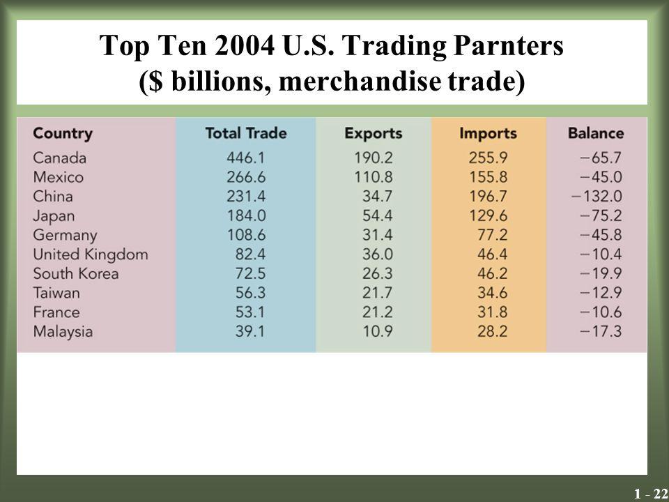 Top Ten 2004 U.S. Trading Parnters ($ billions, merchandise trade)
