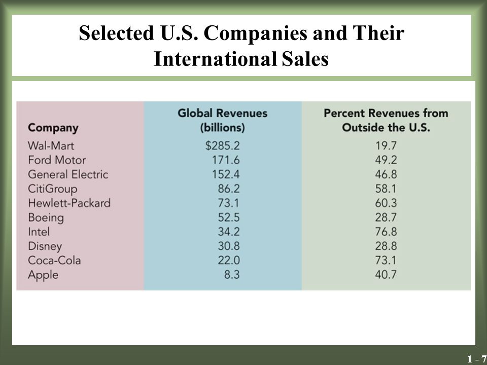 Selected U.S. Companies and Their International Sales