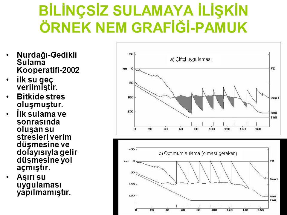 BİLİNÇSİZ SULAMAYA İLİŞKİN ÖRNEK NEM GRAFİĞİ-PAMUK