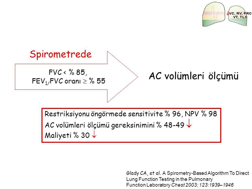 Spirometrede AC volümleri ölçümü FVC < % 85, FEV1/FVC oranı  % 55