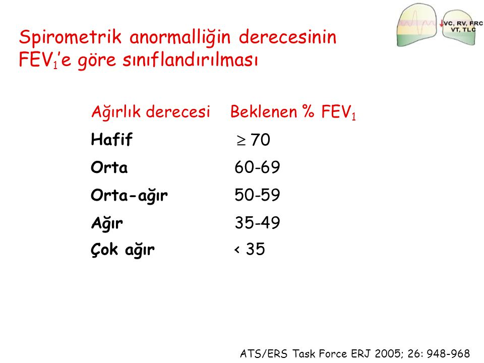 Spirometrik anormalliğin derecesinin FEV1'e göre sınıflandırılması