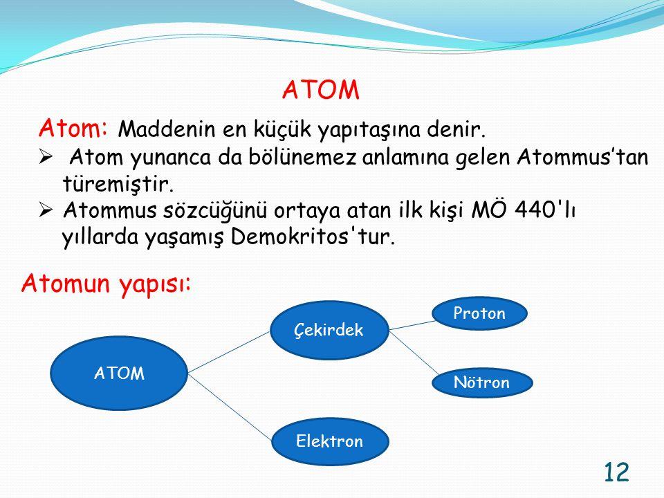 Atom: Maddenin en küçük yapıtaşına denir.
