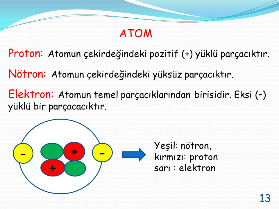 ATOM Proton: Atomun çekirdeğindeki pozitif (+) yüklü parçacıktır. Nötron: Atomun çekirdeğindeki yüksüz parçacıktır.
