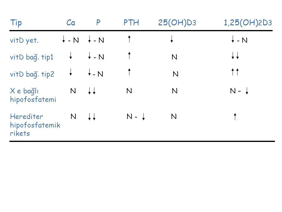 Tip Ca P PTH 25(OH)D3 1,25(OH)2D3 vitD yet. - N - N - N