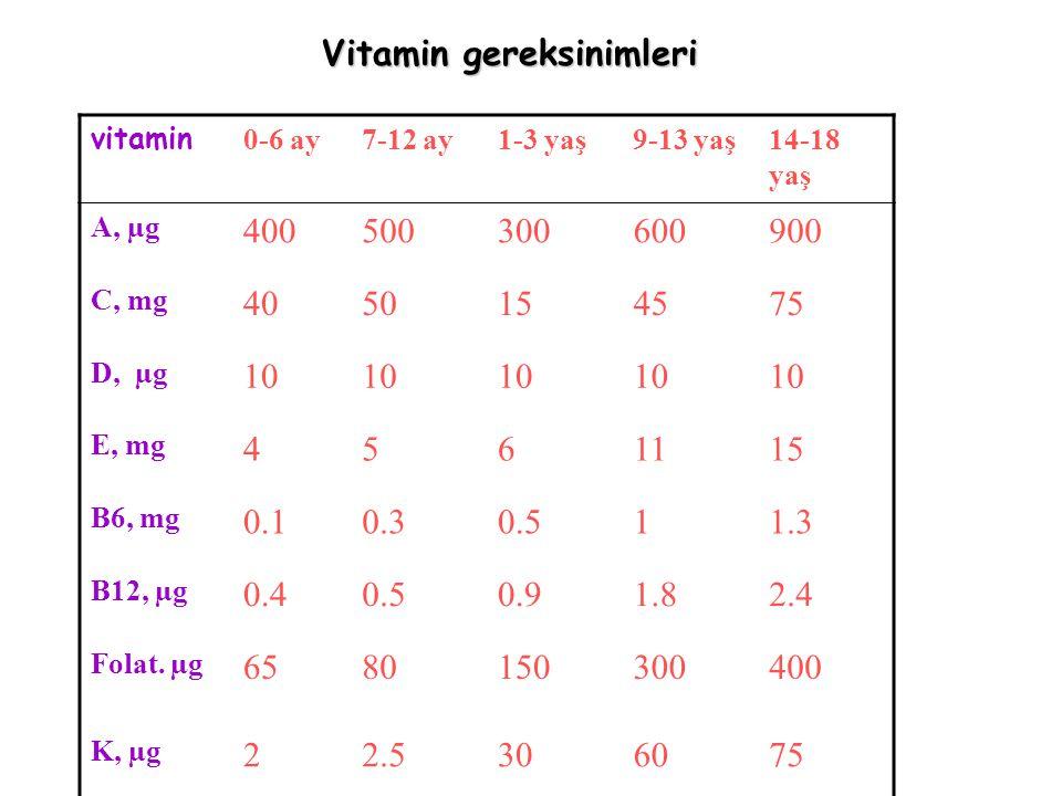 Vitamin gereksinimleri