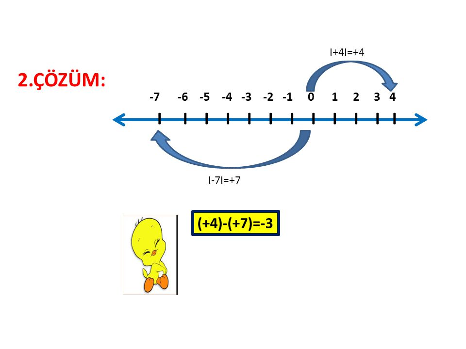 2.ÇÖZÜM: I I I I I I I I I I I I (+4)-(+7)=-3