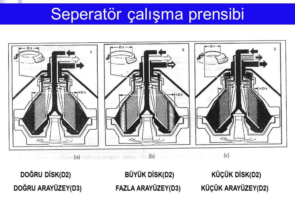 Seperatör çalışma prensibi