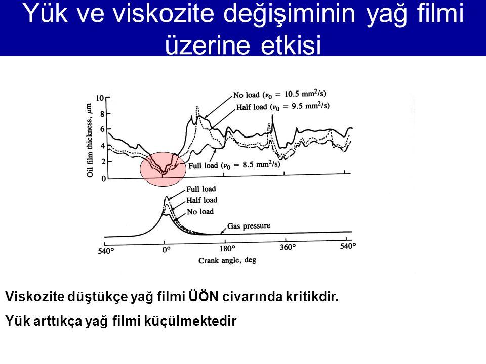 Yük ve viskozite değişiminin yağ filmi üzerine etkisi
