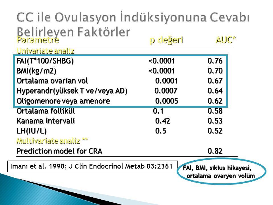 CC ile Ovulasyon İndüksiyonuna Cevabı Belirleyen Faktörler