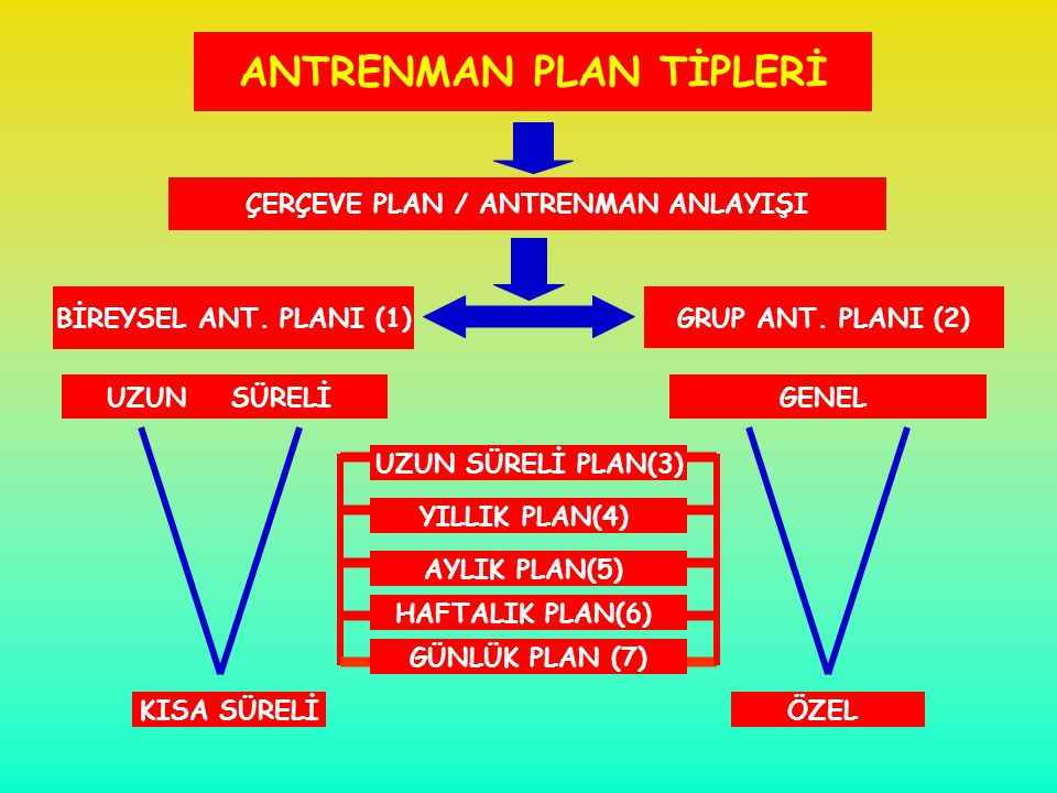 ANTRENMAN PLAN TİPLERİ ÇERÇEVE PLAN / ANTRENMAN ANLAYIŞI