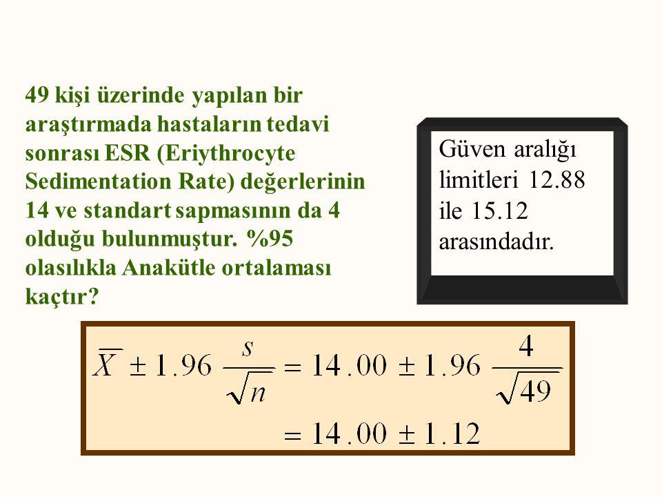 Güven aralığı limitleri 12.88 ile 15.12 arasındadır.