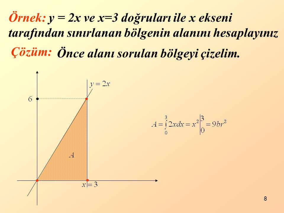 Örnek: y = 2x ve x=3 doğruları ile x ekseni tarafından sınırlanan bölgenin alanını hesaplayınız