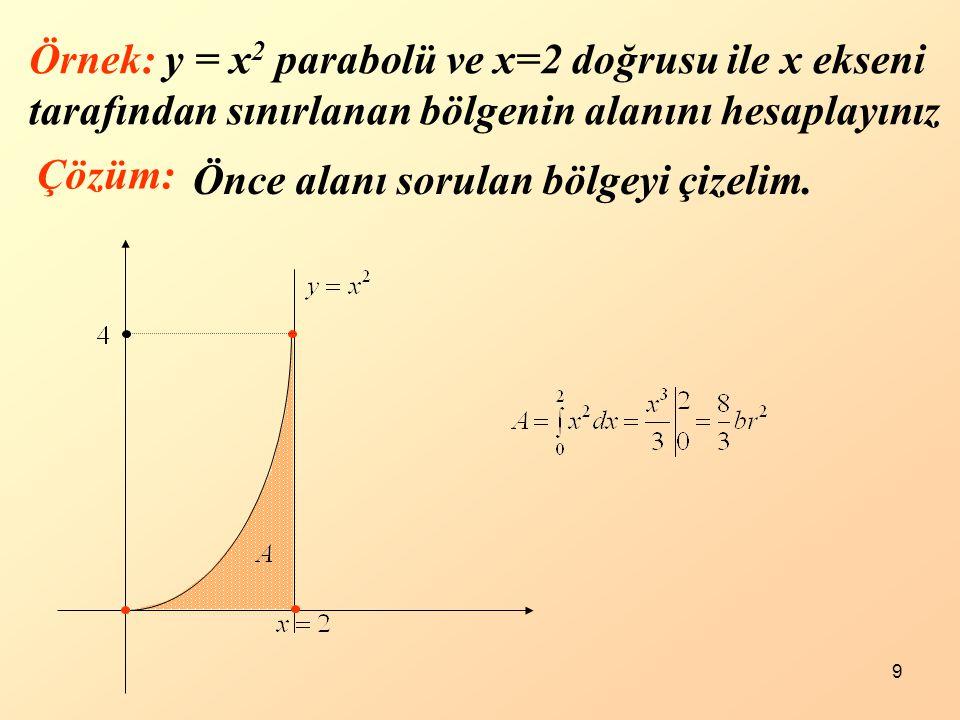 Örnek: y = x2 parabolü ve x=2 doğrusu ile x ekseni tarafından sınırlanan bölgenin alanını hesaplayınız