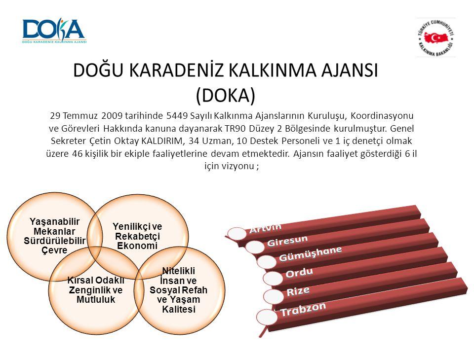 Artvin Giresun Gümüşhane Ordu Rize Trabzon