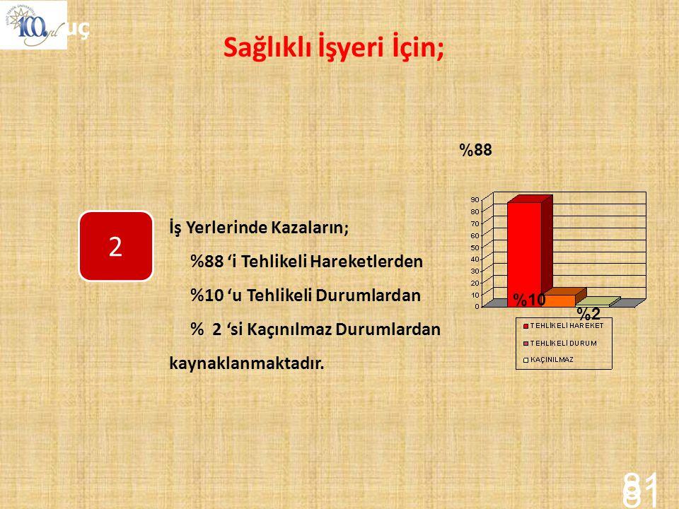 81 81 Sağlıklı İşyeri İçin; 2 Sonuç İş Yerlerinde Kazaların;