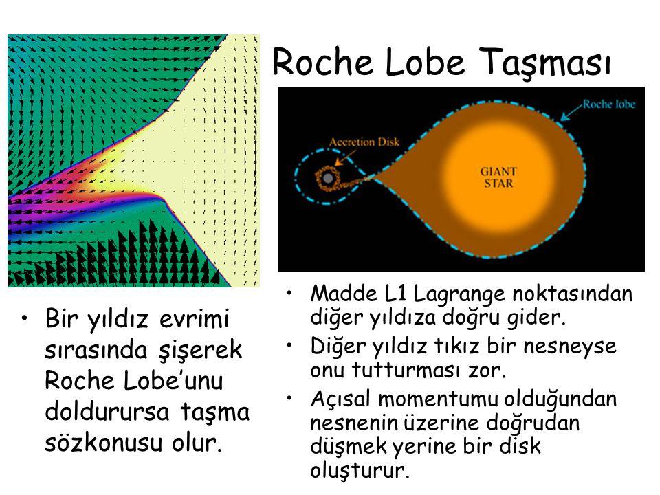 Roche Lobe Taşması Madde L1 Lagrange noktasından diğer yıldıza doğru gider. Diğer yıldız tıkız bir nesneyse onu tutturması zor.