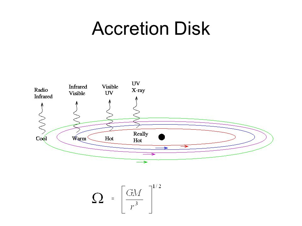 Accretion Disk =
