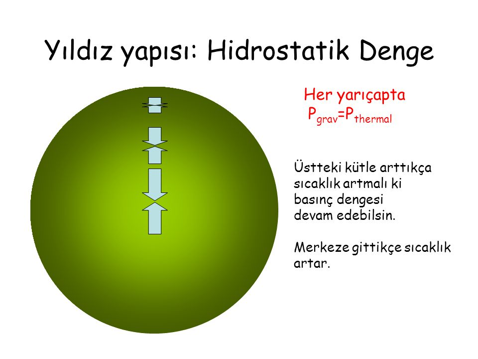 Yıldız yapısı: Hidrostatik Denge