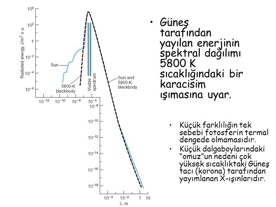 Güneş tarafından yayılan enerjinin spektral dağılımı 5800 K sıcaklığındaki bir karacisim ışımasına uyar.
