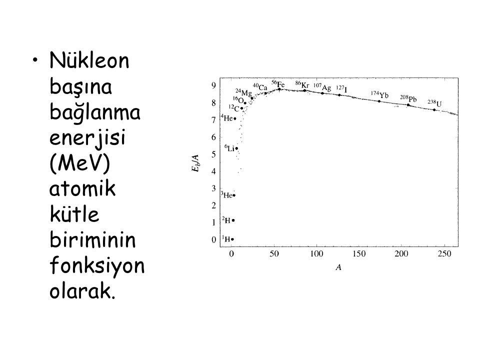 Nükleon başına bağlanma enerjisi (MeV) atomik kütle biriminin fonksiyon olarak.