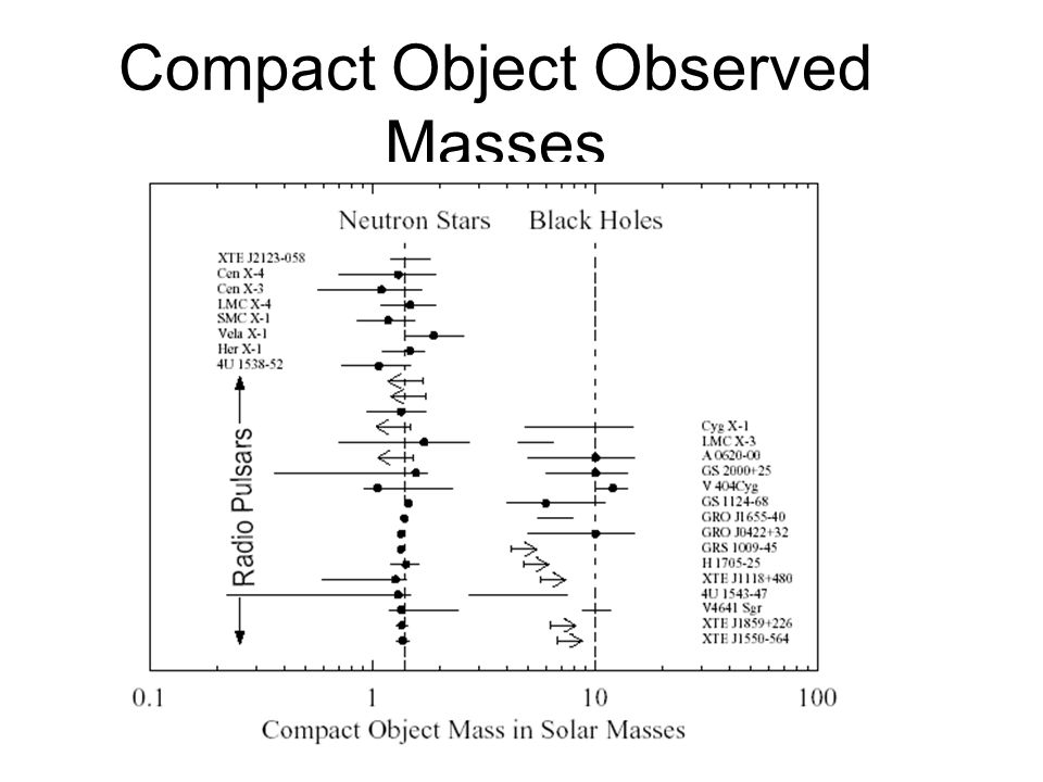 Compact Object Observed Masses