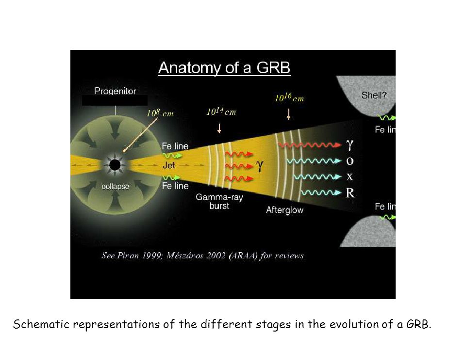 Schematic representations of the different stages in the evolution of a GRB.