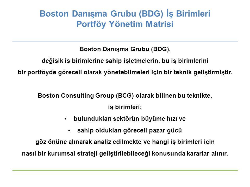 Boston Danışma Grubu (BDG) İş Birimleri Portföy Yönetim Matrisi