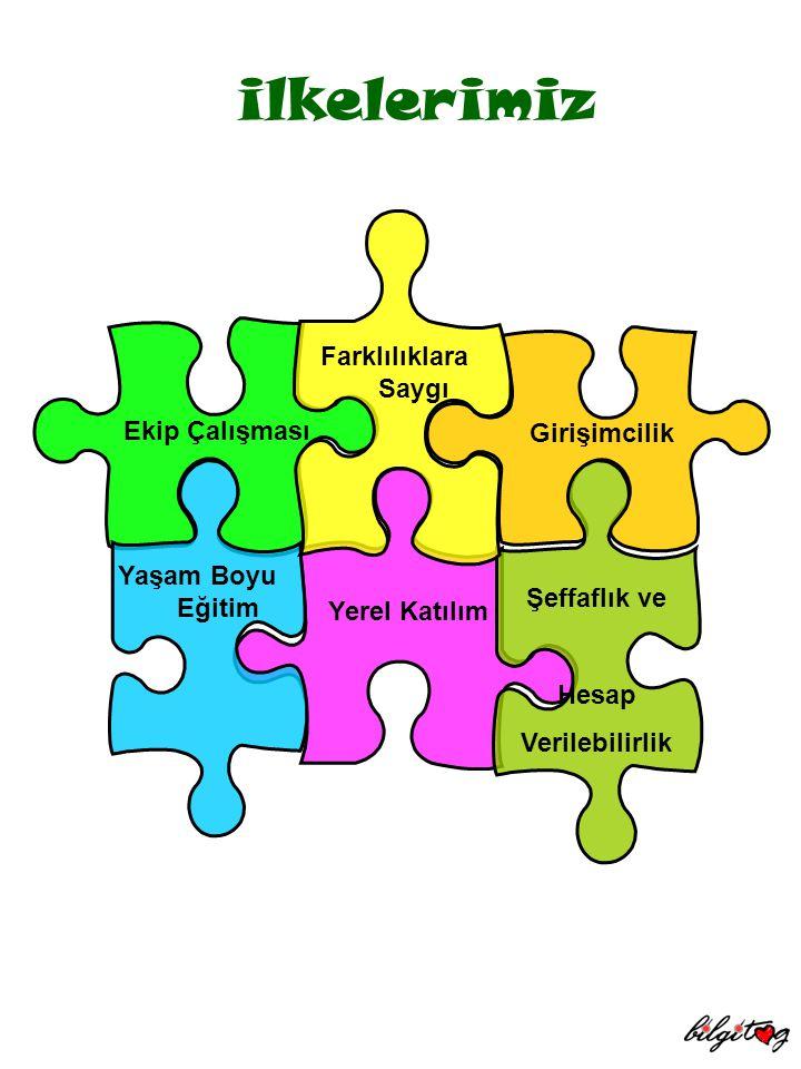 ilkelerimiz Farklılıklara Saygı Ekip Çalışması Girişimcilik
