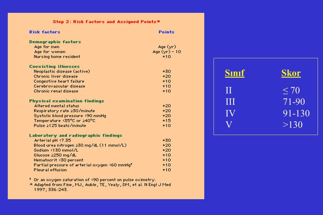 Sınıf Skor II ≤ 70 III 71-90 IV 91-130 V >130