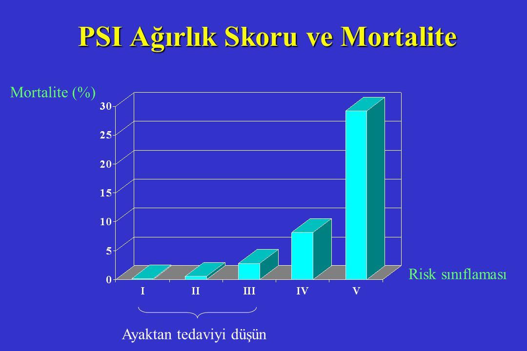 PSI Ağırlık Skoru ve Mortalite