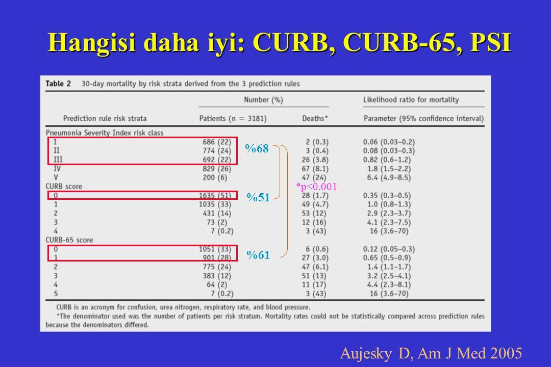 Hangisi daha iyi: CURB, CURB-65, PSI