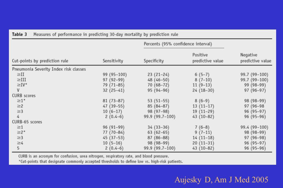 PSI tüm eşiklerde daha yüksek sensitiviteye ve daha düşük spesifisiteye sahip, NPV tümünde yüksek