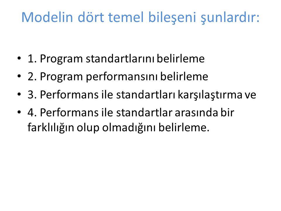 Modelin dört temel bileşeni şunlardır: