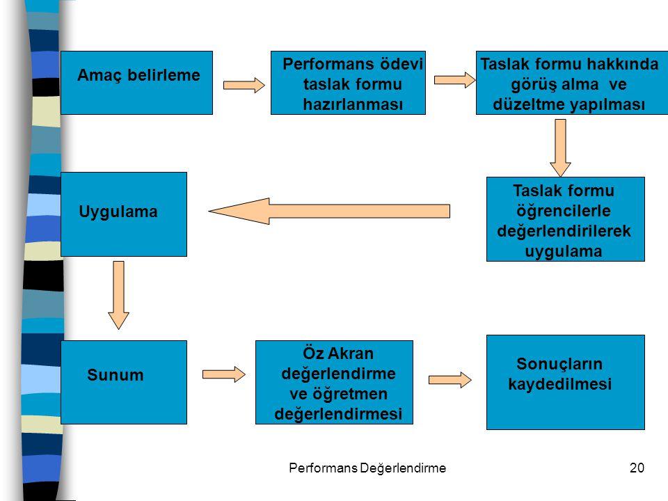 Performans ödevi taslak formu hazırlanması