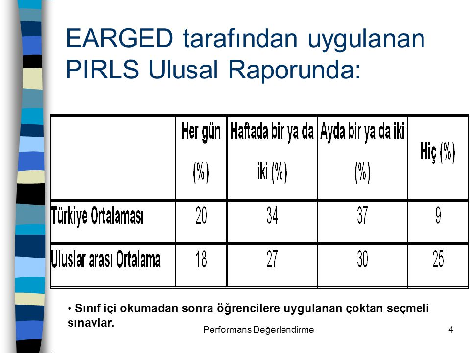 EARGED tarafından uygulanan PIRLS Ulusal Raporunda: