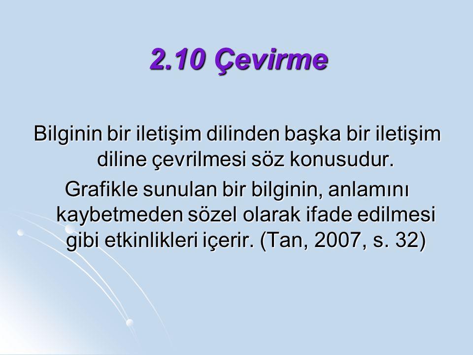 2.10 Çevirme Bilginin bir iletişim dilinden başka bir iletişim diline çevrilmesi söz konusudur.