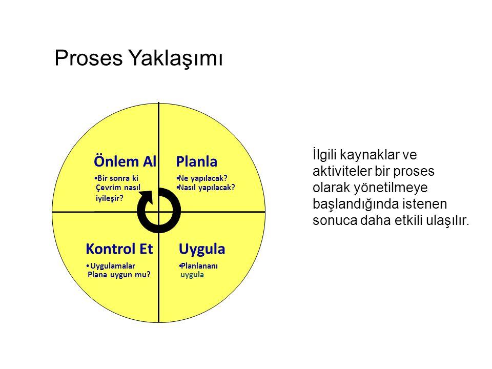 Proses Yaklaşımı Planla Uygula Kontrol Et Önlem Al